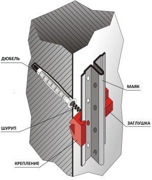 Крепление для маяков в разрезе